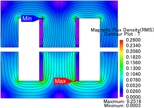 agnetic-flux-density-distribution-in-Ferrite-cores