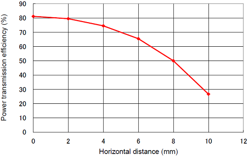 Power-transmission-efficiency-versus-horizontal-distance