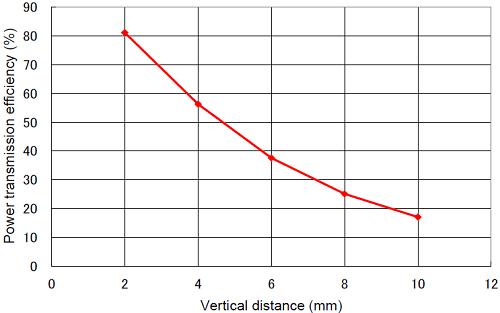 Powertransmission-efficiency-versus-vertical-distance