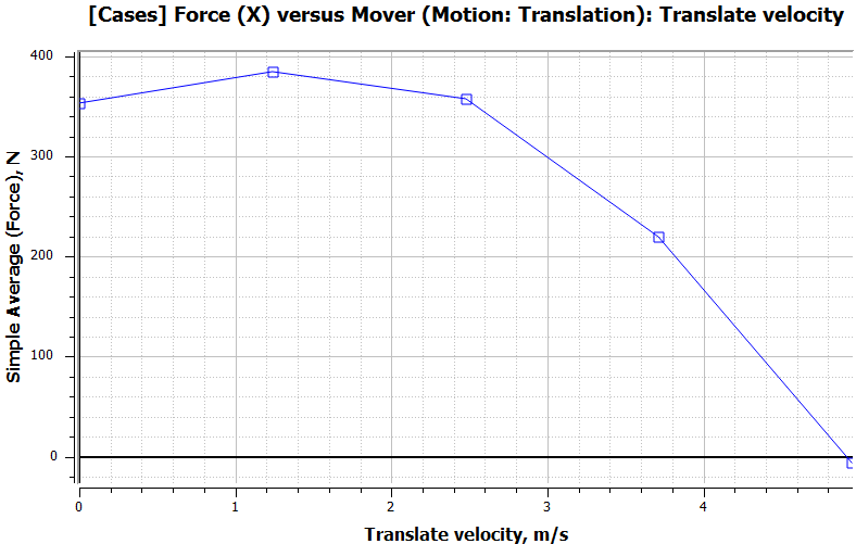 Average thrust force versus speed