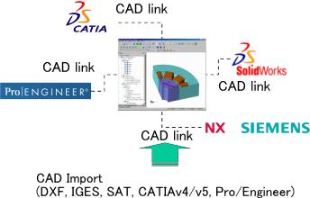 CDA formats
