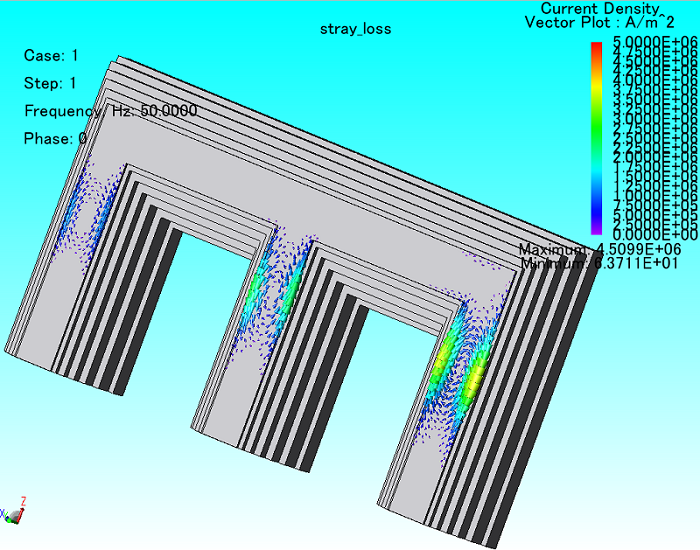 Eddy current distribution in the core close to the winding