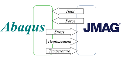 JMAG-Abaqus-coupling