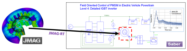 Field Oriented Control of PMSM is Electric Vehicle Powertrain