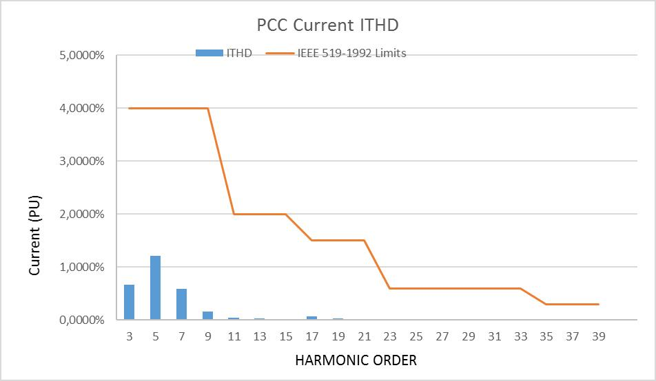 PPC curent ITHD curve