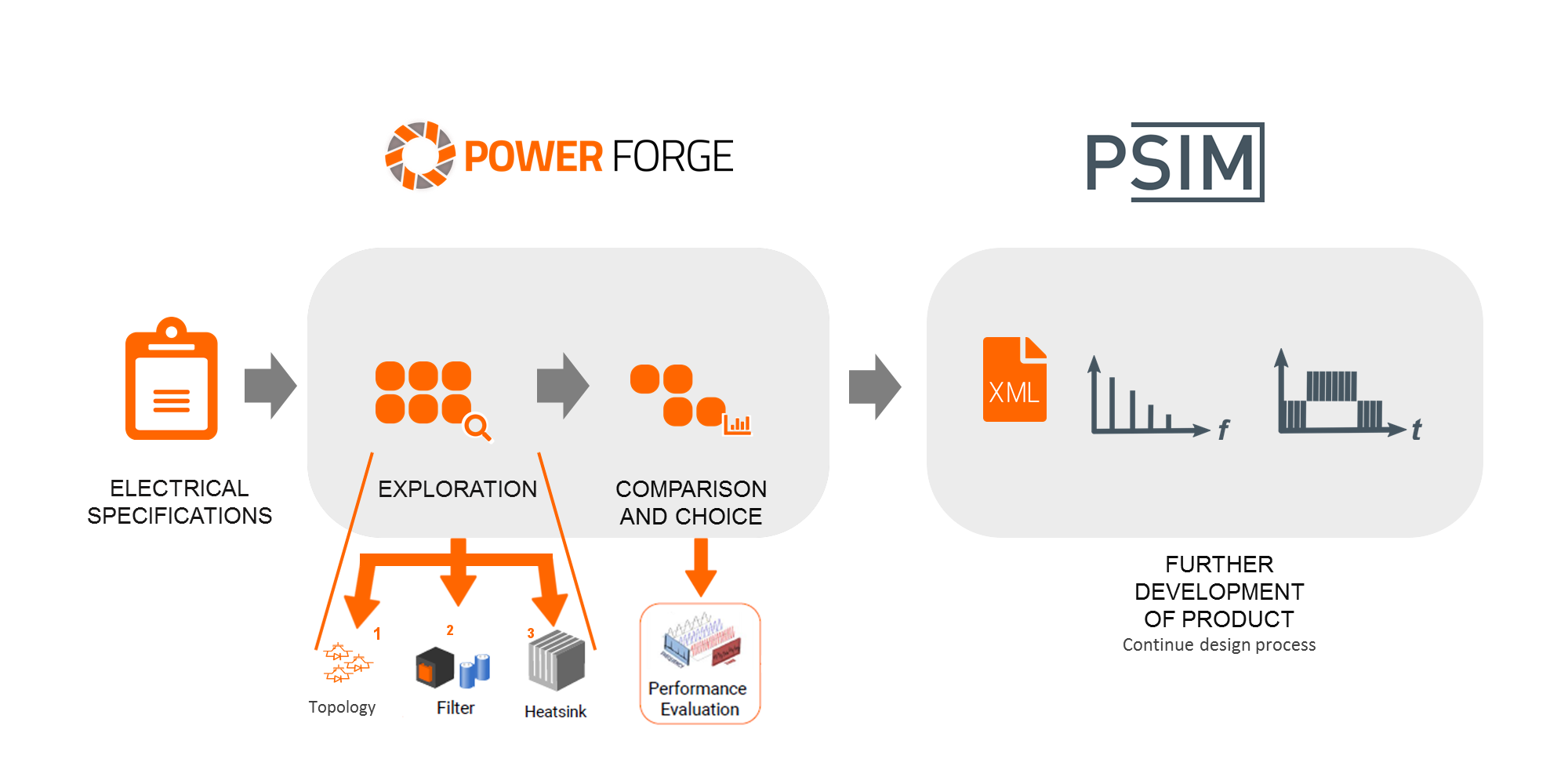 Power Forge Workflow