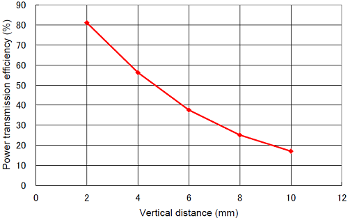 Powertransmission-efficiency-versus-vertical-distance