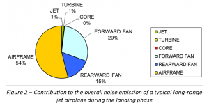 Case study: reducing aircraft noise through accurate