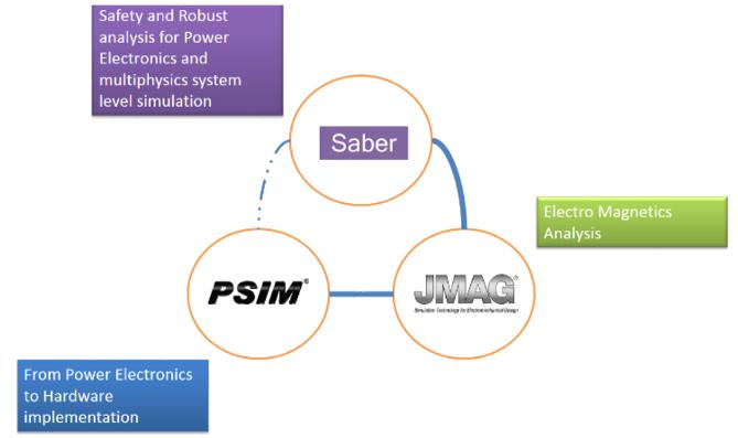 Zoom on the PSIM-JMAG-SABER Combination