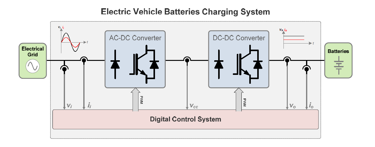 Sample EV Batteries Charging System
