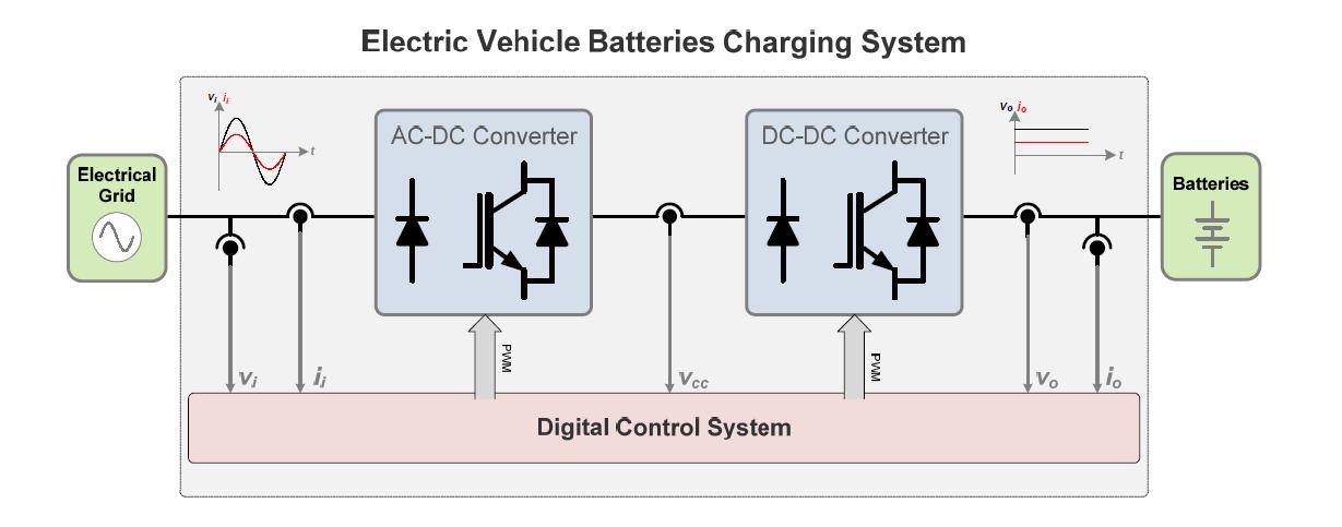 Sample EV Batteries Charging System