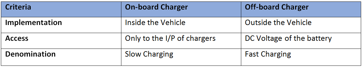 Main differences between on-board and off-board chargers