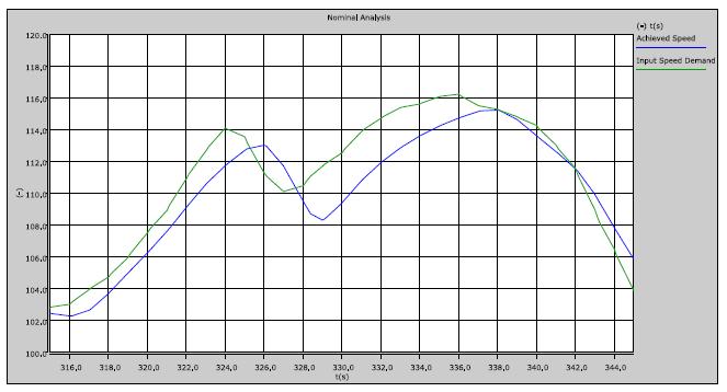 Nominal analysis: comparison between achieved speed and input speed demand
