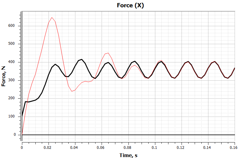 Thrust force versus time without time reduction technique (red line) and with time reduction technique (black line)