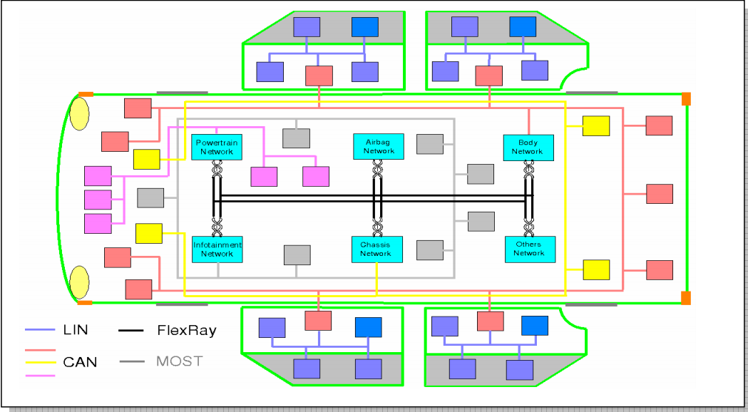 Topology of In-Vehicle Network using FlexRay