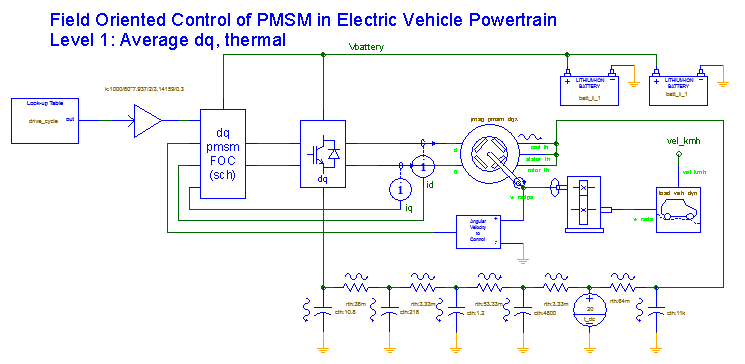 field-oriented-control-of-PMSM-electric-vehicle-powertrain