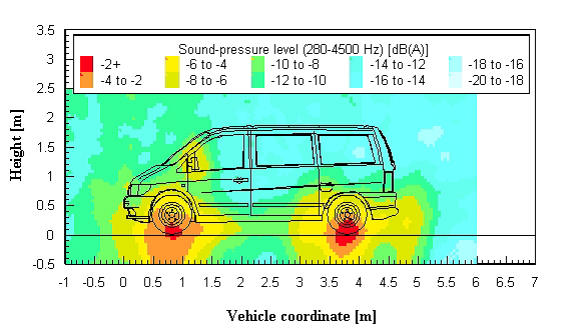 Two-dimensional distribution of the A-weighted sound-pressure level measured with the snowflake array during a pass-by of a van at 176 km/h.
