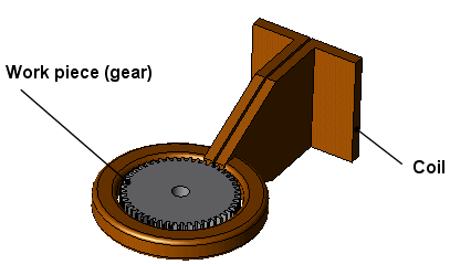 analysis of a gear