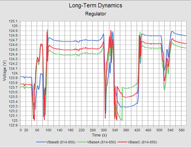 Long-Term Dynamics Analysis result in the CYME software