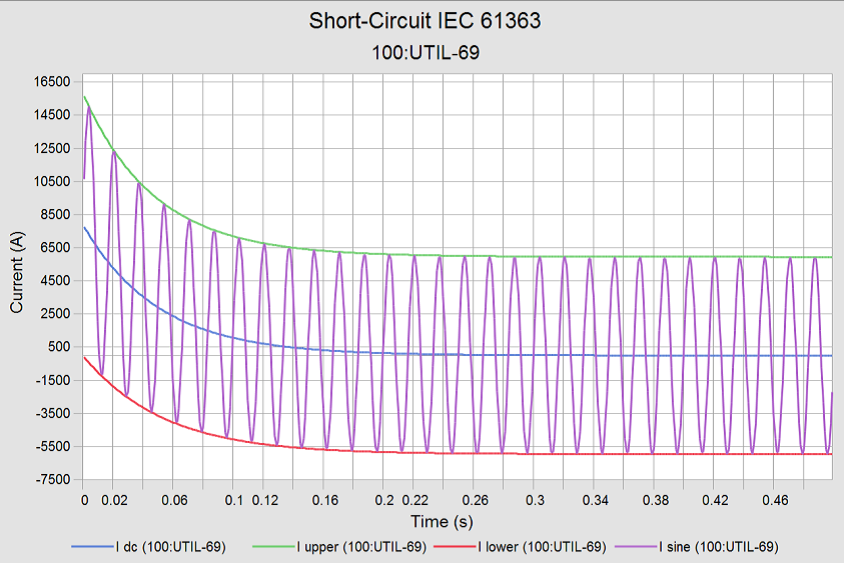 Sample IEC 61363© waveform plot