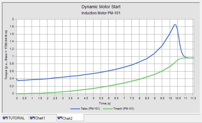 Induction Motor - Star Delta Starting