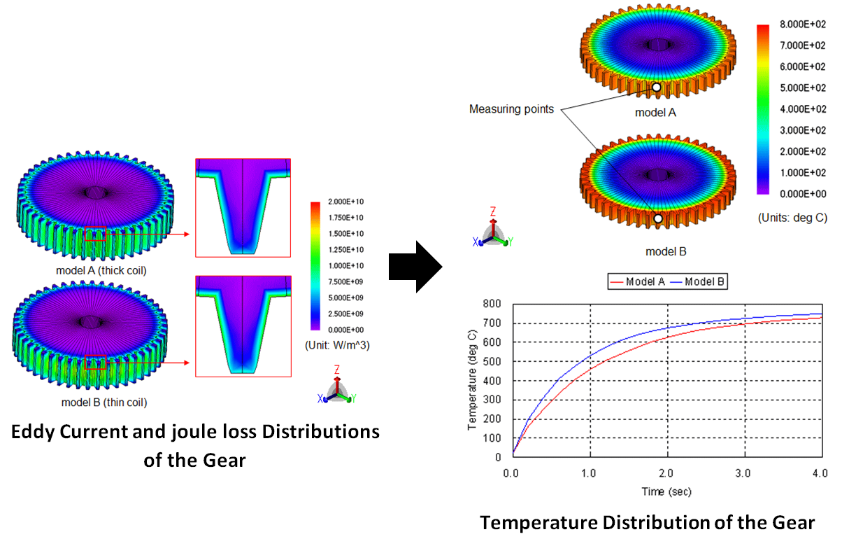 temperature and joule loss of a gear