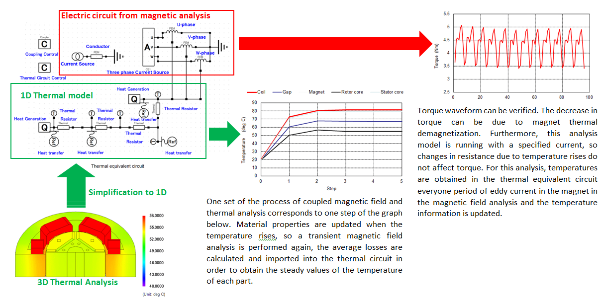 thermal circuit calculation
