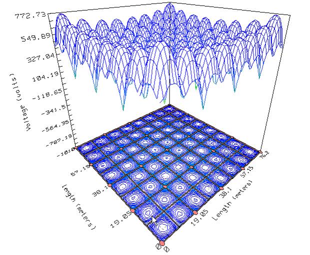 touch voltages contours 3D