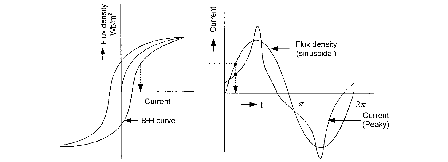 Typical B-H curve of a magnetic material and transformer magnetizing current