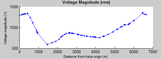 voltage magnitude