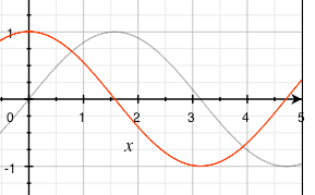 voltage and flux curve