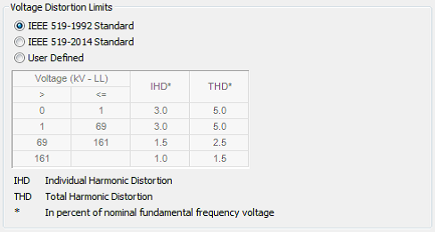 voltage distortion limits